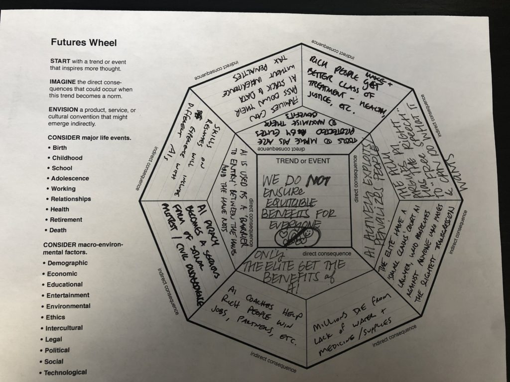 "A ""futures wheel"" diagram filled in with details about what might happen if we don't ensure equitable benefits for everyone from the rise of AI"